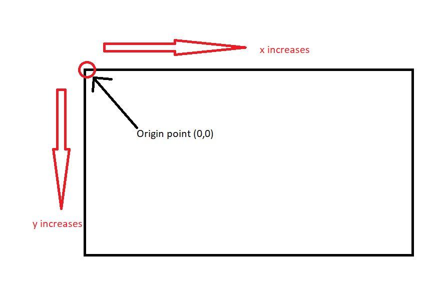 D3 Org Chart Vertical